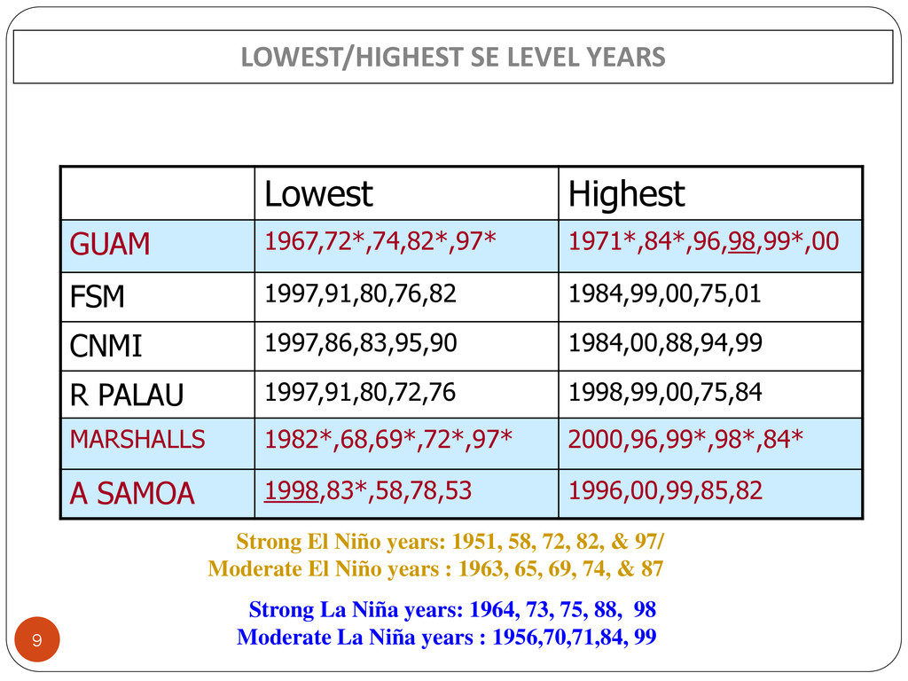 LOWEST/HIGHEST SE LEVEL YEARS Lowest Highest GU...