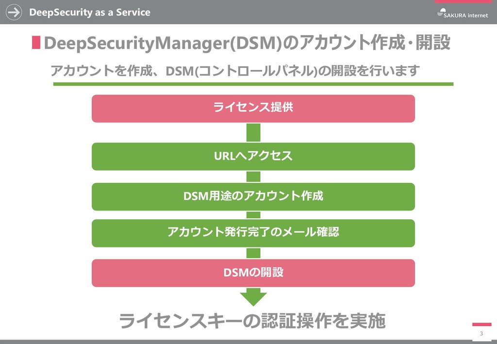 DeepSecurity as a Service 3 ∎DeepSecurityManage...
