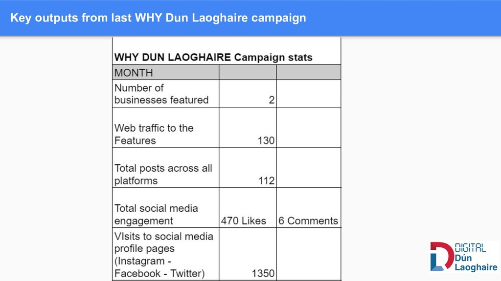 Key outputs from last WHY Dun Laoghaire campaign