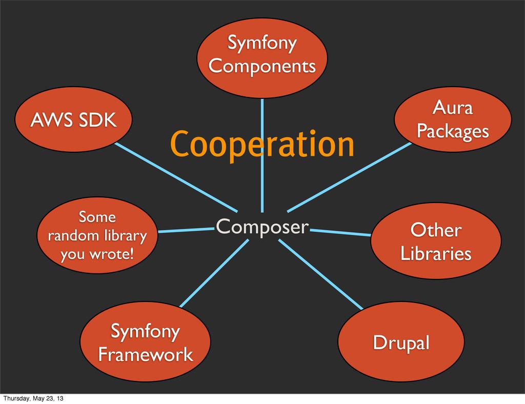 Cooperation Composer Other Libraries Drupal Aur...