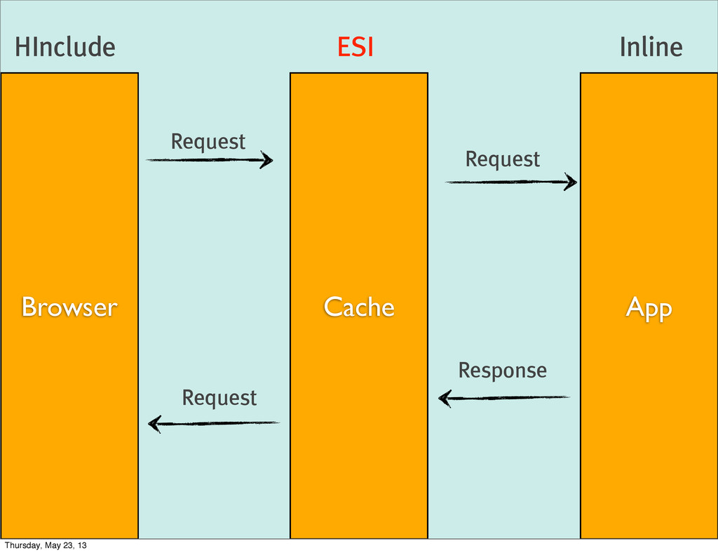 Browser Cache App Inline ESI HInclude Request R...