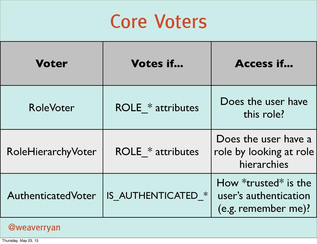 Core Voters @weaverryan Voter Votes if... Acces...