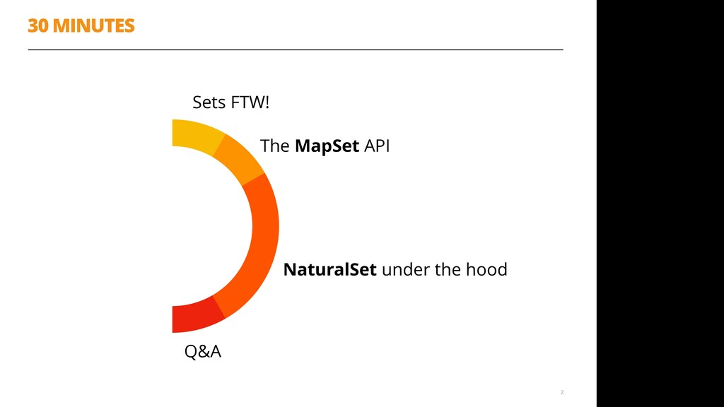 30 MINUTES 2 50% 8% 25% 8% 8% Sets FTW! The Map...