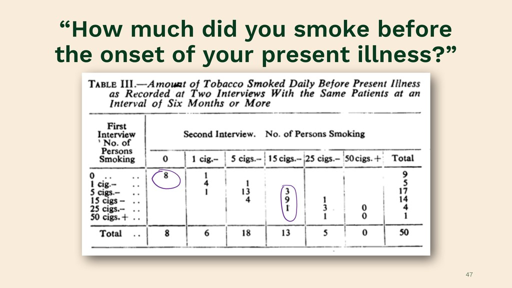 """How much did you smoke before the onset of you..."