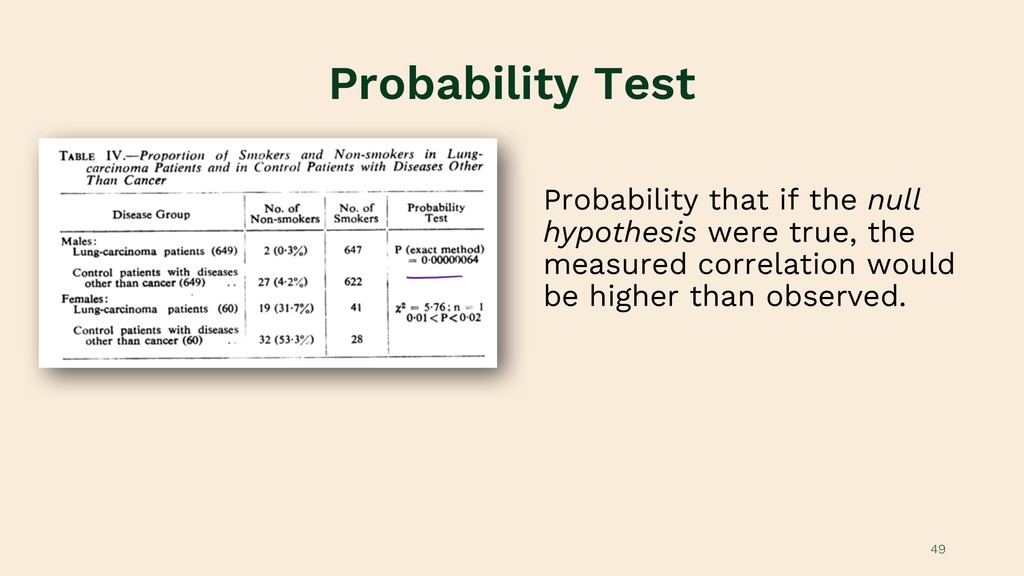 Probability Test Probability that if the null h...