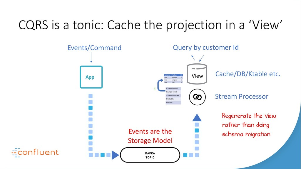 CQRS is a tonic: Cache the projection in a 'Vie...