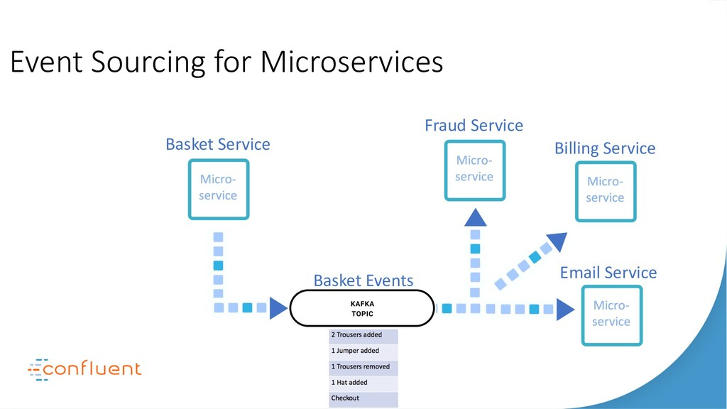 Event Sourcing for Microservices Basket Service...