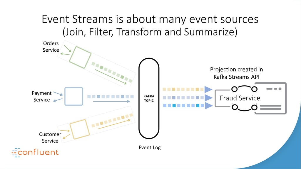 Event Streams is about many event sources (Join...