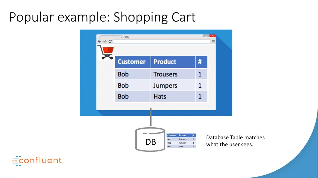 Popular example: Shopping Cart DB Apps Search A...