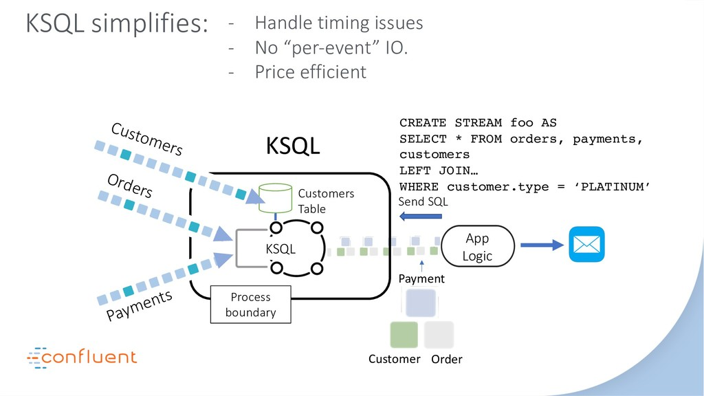 Send SQL Process boundary Orders Payments KSQL ...