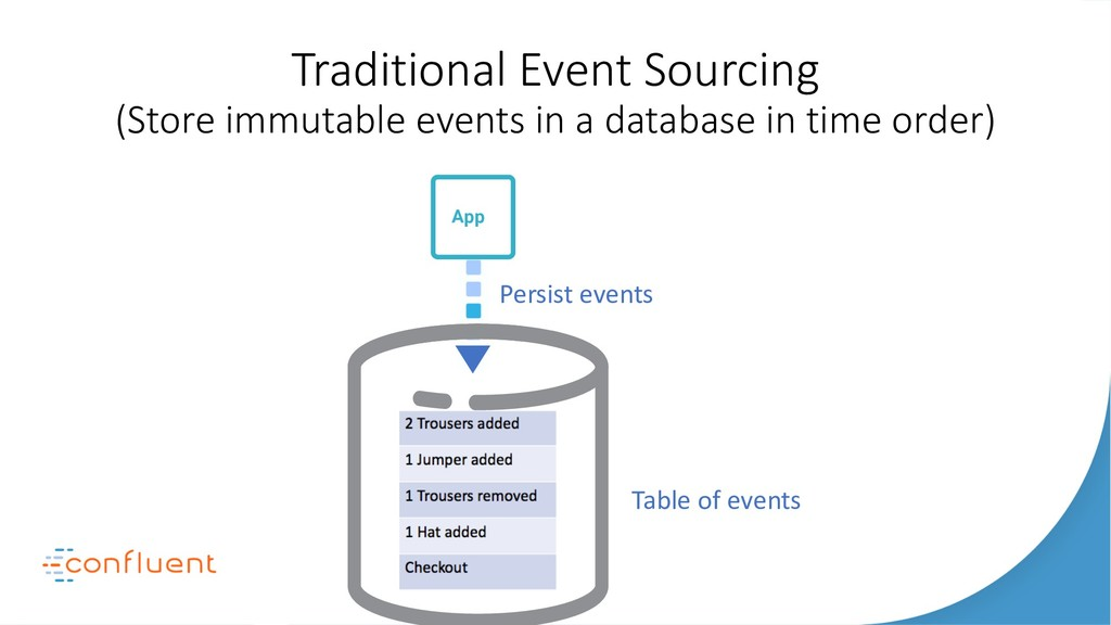Traditional Event Sourcing (Store immutable eve...