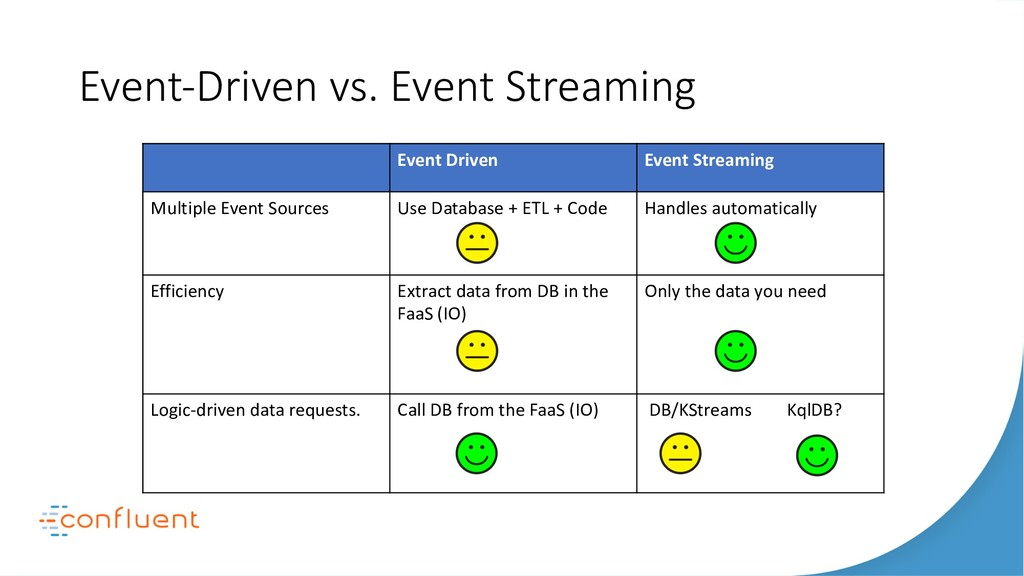Event-Driven vs. Event Streaming Event Driven E...