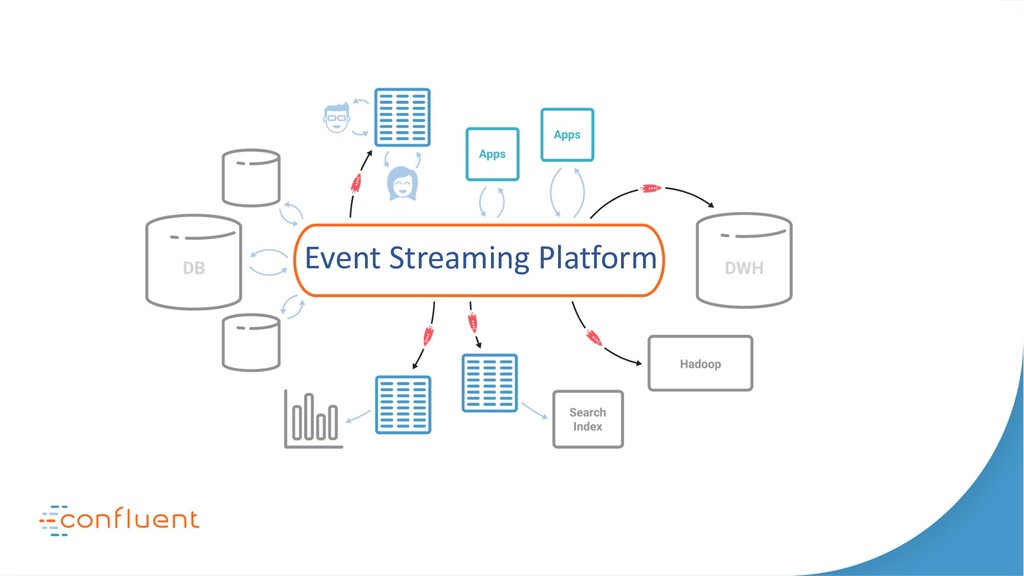 Event Streaming Platform