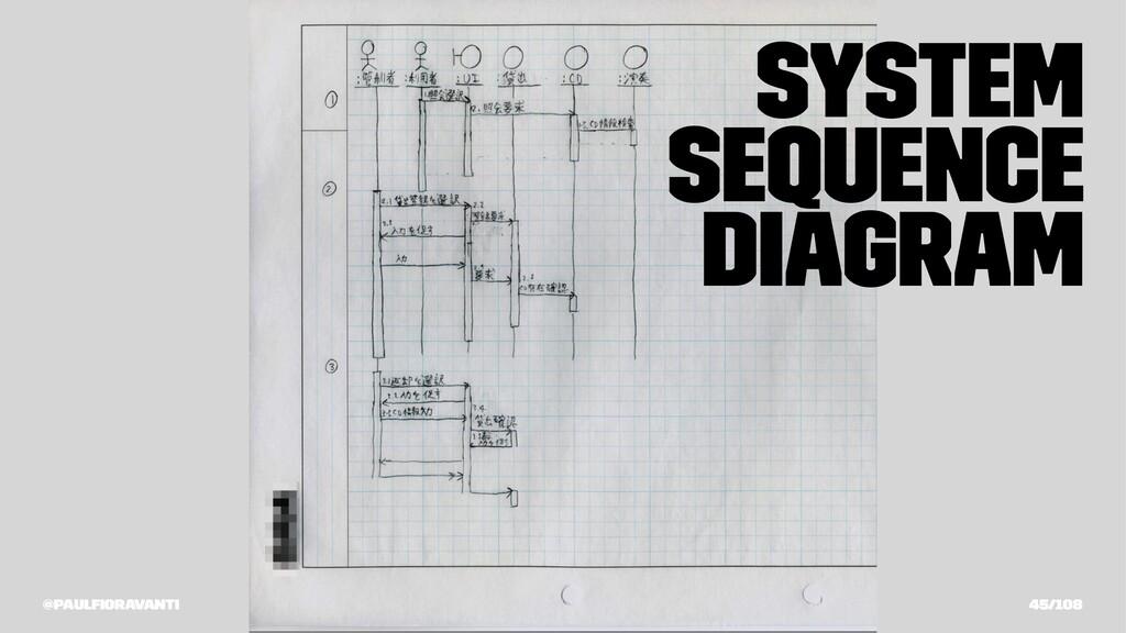 System Sequence Diagram @paulfioravanti 45/108