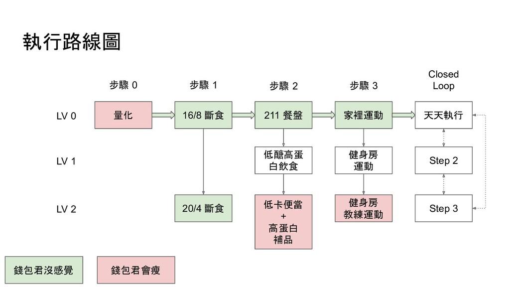 執行路線圖 量化 16/8 斷食 步驟 0 步驟 1 LV 0 20/4 斷食 LV 1 21...