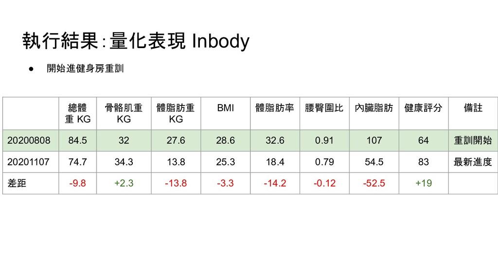 執行結果:量化表現 Inbody 總體 重 KG 骨骼肌重 KG 體脂肪重 KG BMI 體脂...