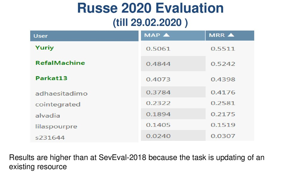 Russe 2020 Evaluation (till 29.02.2020 ) Result...