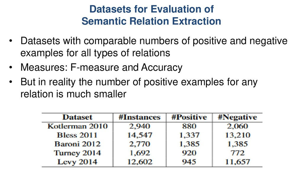 Datasets for Evaluation of Semantic Relation Ex...