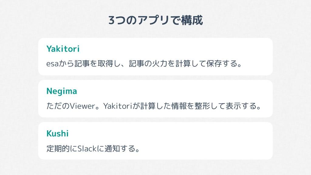 3つのアプリで構成 Kushi Yakitori Negima esaから記事を取得し、記事の...