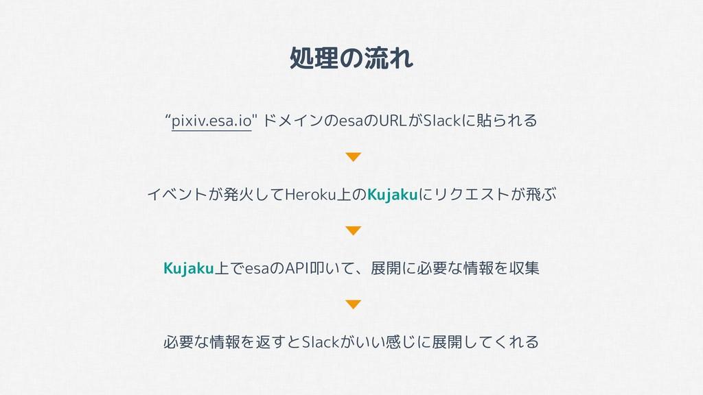 """処理の流れ """"pixiv.esa.io"""" ドメインのesaのURLがSlackに貼られる イベ..."""