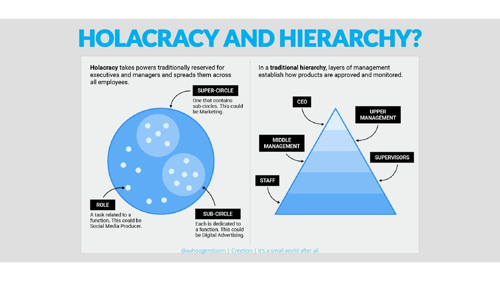 HOLACRACY AND HIERARCHY? @aahoogendoorn | Creet...