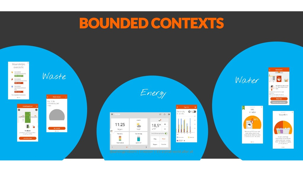 BOUNDED CONTEXTS Waste Energy Water @aahoogendo...
