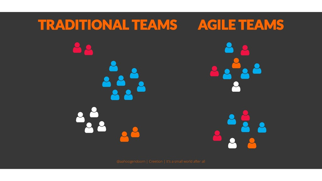 TRADITIONAL TEAMS AGILE TEAMS @aahoogendoorn | ...