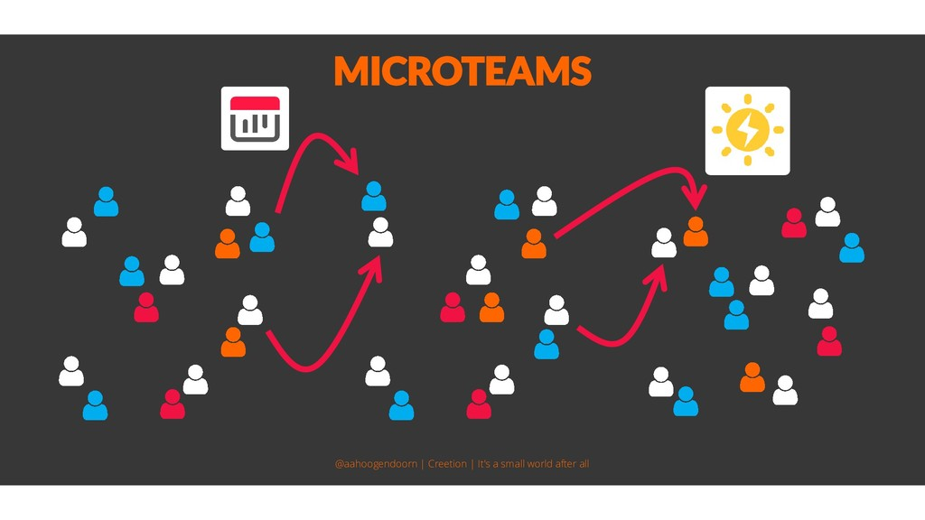 MICROTEAMS @aahoogendoorn | Creetion | It's a s...