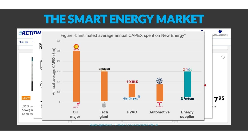 THE SMART ENERGY MARKET @aahoogendoorn | Creeti...