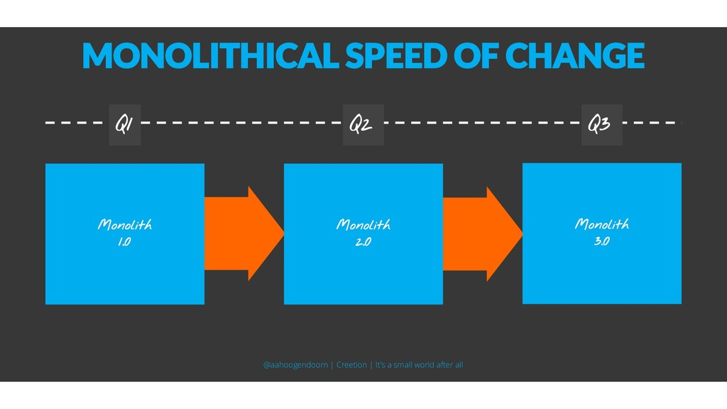 MONOLITHICAL SPEED OF CHANGE Q1 Q2 Q3 @aahoogen...
