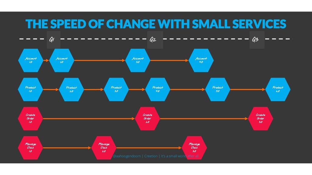 THE SPEED OF CHANGE WITH SMALL SERVICES Account...