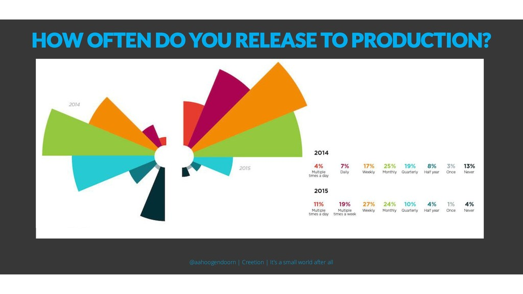 HOW OFTEN DO YOU RELEASE TO PRODUCTION? @aahoog...
