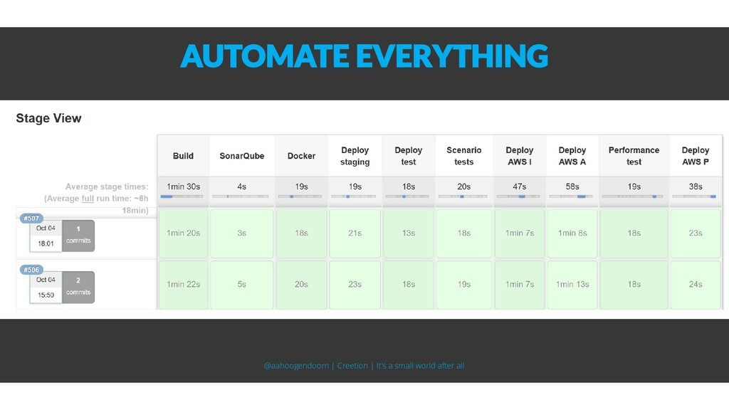 AUTOMATE EVERYTHING @aahoogendoorn | Creetion |...