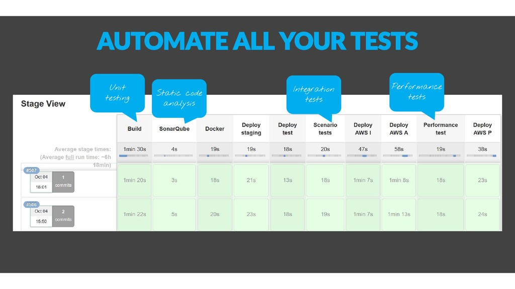 AUTOMATE ALL YOUR TESTS Unit testing Static cod...