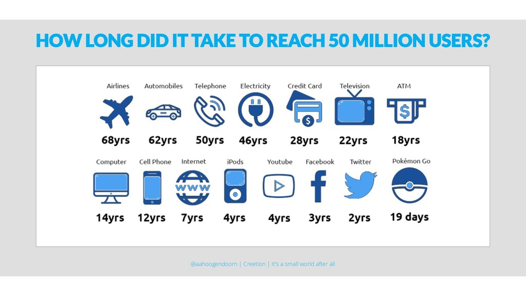 HOW LONG DID IT TAKE TO REACH 50 MILLION USERS?...