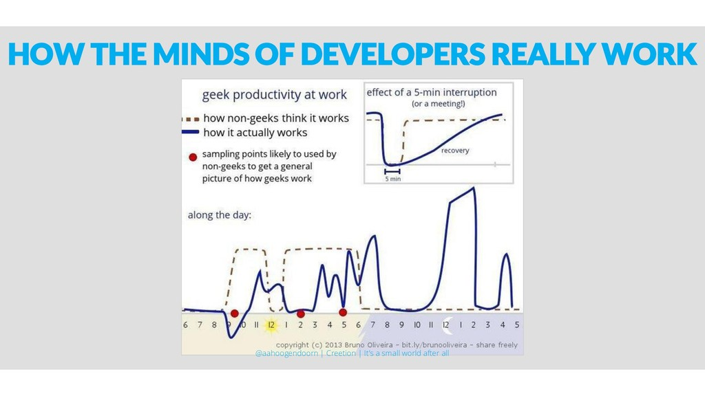 HOW THE MINDS OF DEVELOPERS REALLY WORK @aahoog...