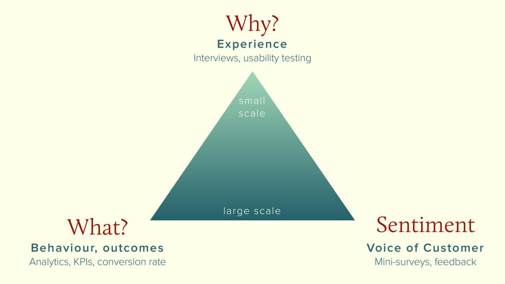 What? Behaviour, outcomes Analytics, KPIs, conv...