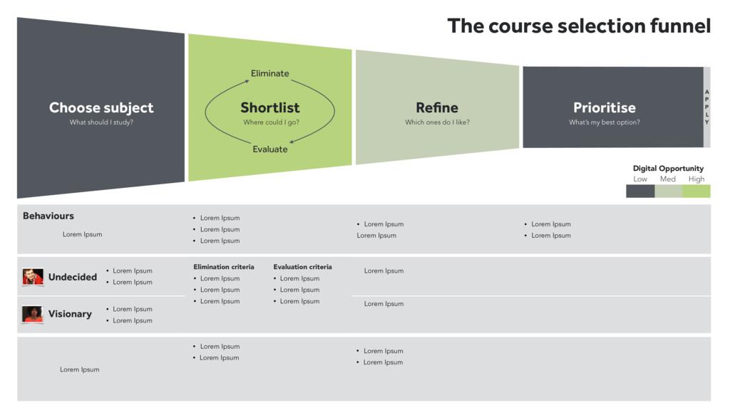Choose subject Shortlist Refine Prioritise The c...