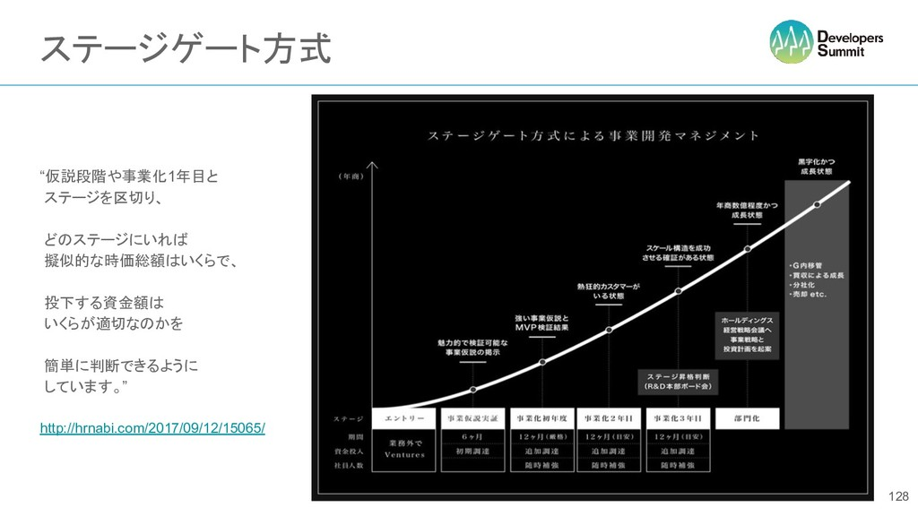 """ステージゲート方式 """"仮説段階や事業化1年目と ステージを区切り、 どのステージにいれば 擬似..."""