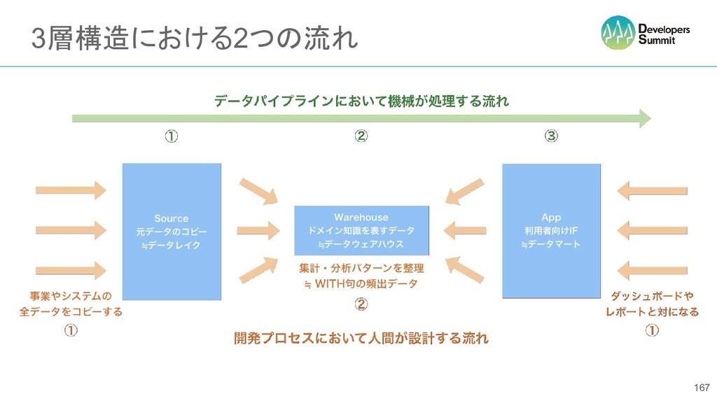 3層構造における2つの流れ 167