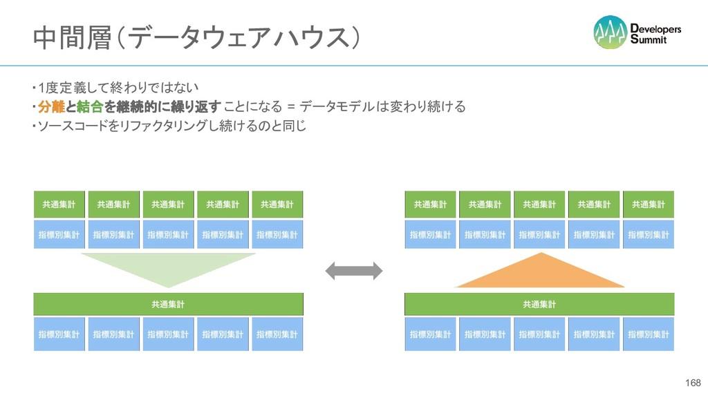 中間層(データウェアハウス) ・1度定義して終わりではない ・分離と結合を継続的に繰り返す こ...