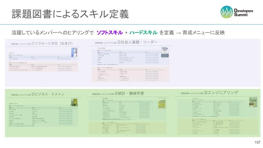 課題図書によるスキル定義 活躍しているメンバーへのヒアリングで ソフトスキル + ハードスキル...
