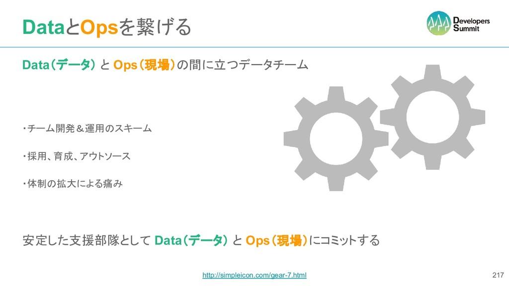 DataとOpsを繋げる 217 http://simpleicon.com/gear-7.h...