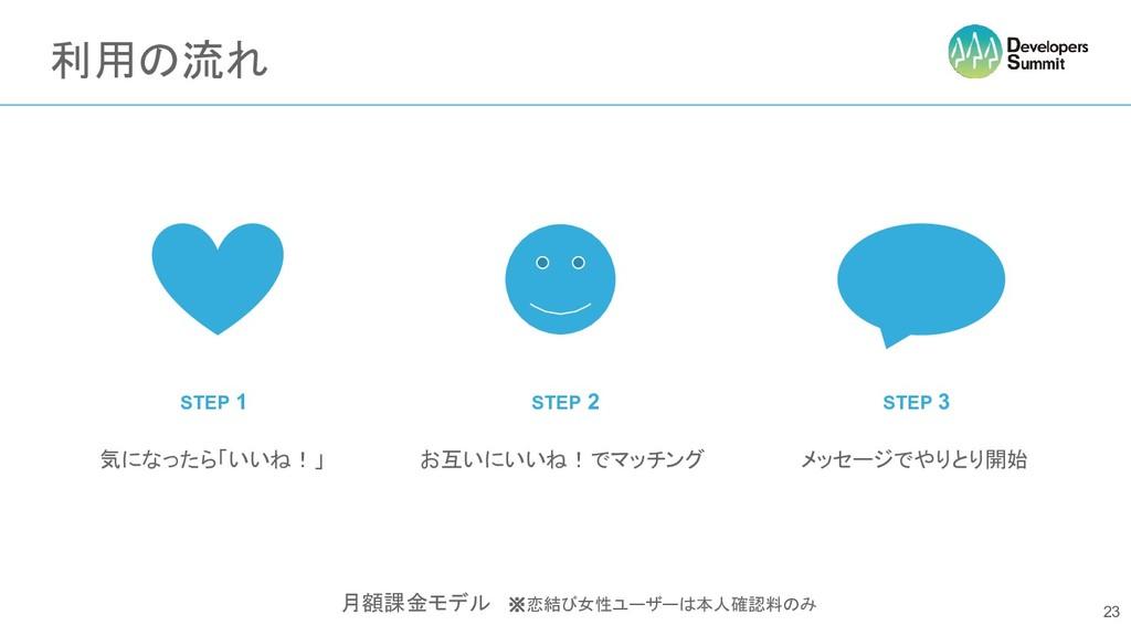 利用の流れ 23 月額課金モデル ※恋結び女性ユーザーは本人確認料のみ STEP 1 STEP...