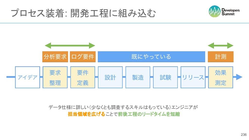 プロセス装着: 開発工程に組み込む データ仕様に詳しい(少なくとも調査するスキルはもっている)...