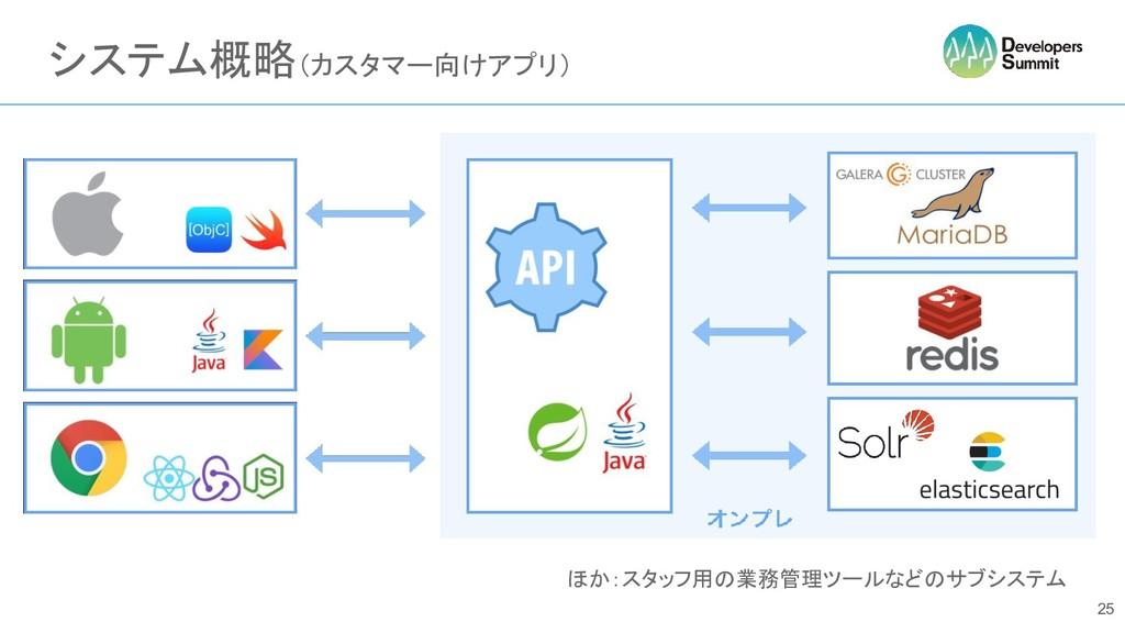 ほか:スタッフ用の業務管理ツールなどのサブシステム システム概略(カスタマー向けアプリ) 25