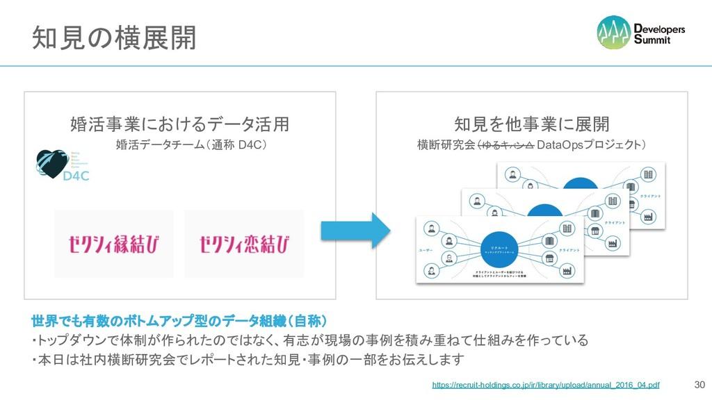 知見の横展開 婚活事業におけるデータ活用    婚活データチーム(通称 D4C) 知見を他事業...