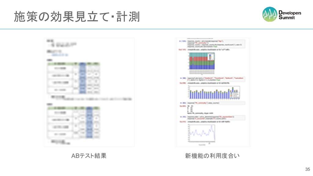 施策の効果見立て・計測 35 ABテスト結果 新機能の利用度合い