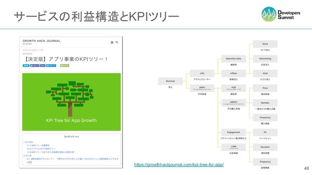 サービスの利益構造とKPIツリー 48 https://growthhackjournal.c...
