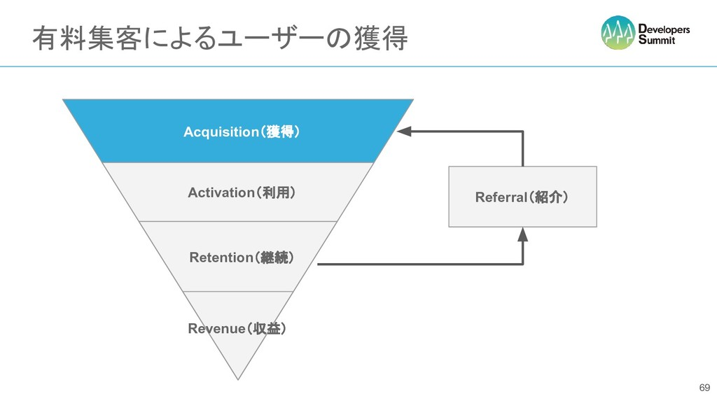 有料集客によるユーザーの獲得 69 あああ Referral(紹介) Acquisition(...